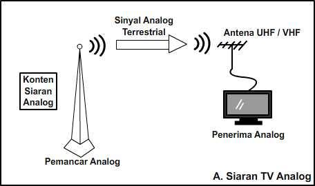 Sistem Siaran TV Analog