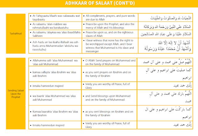 Adhkaar of Salaah Learning Poster