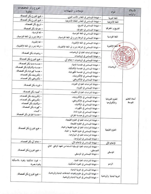 رسميا قائمة الشهادات و التخصصات لمسابقة الاساتذة 2016