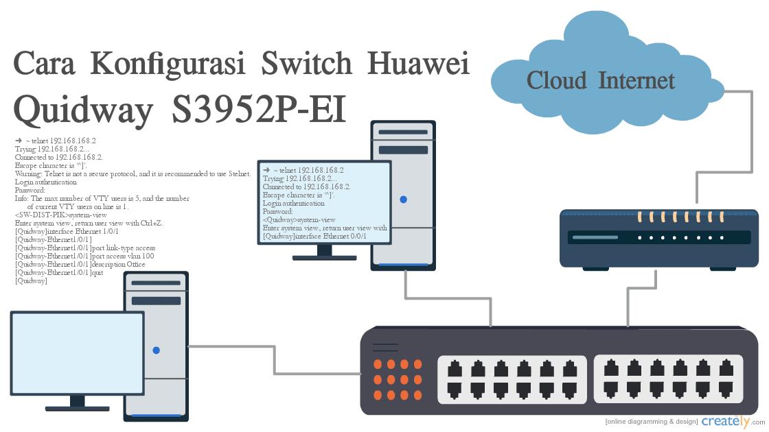 Cara Konfigurasi Switch Huawei Quidway S3952P-EI - Venturaz Blog