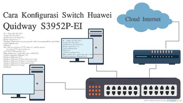 Tutorial Cara Konfigurasi Switch Huawei Quidway S3952P-EI