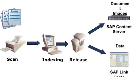 SAP Technologies: Best methods for scanning documents directly to