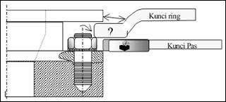 Kunci Pas – Ring (Combinatin Spanner)
