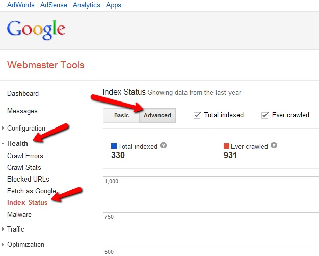 Webmaster Tools indexed status