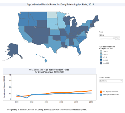 http://blogs.cdc.gov/nchs-data-visualization/drug-poisoning-mortality/