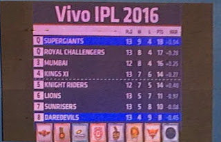 IPL 2016 Points Table (after 13 matches) appears on Wankhede Stadium!