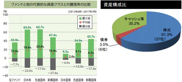 結い 2101 騰落率比較と資産構成比