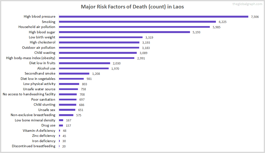 Major Cause of Deaths in Laos (and it's count)