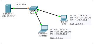 Cara Setting DNS Server pada Linux Debian 8