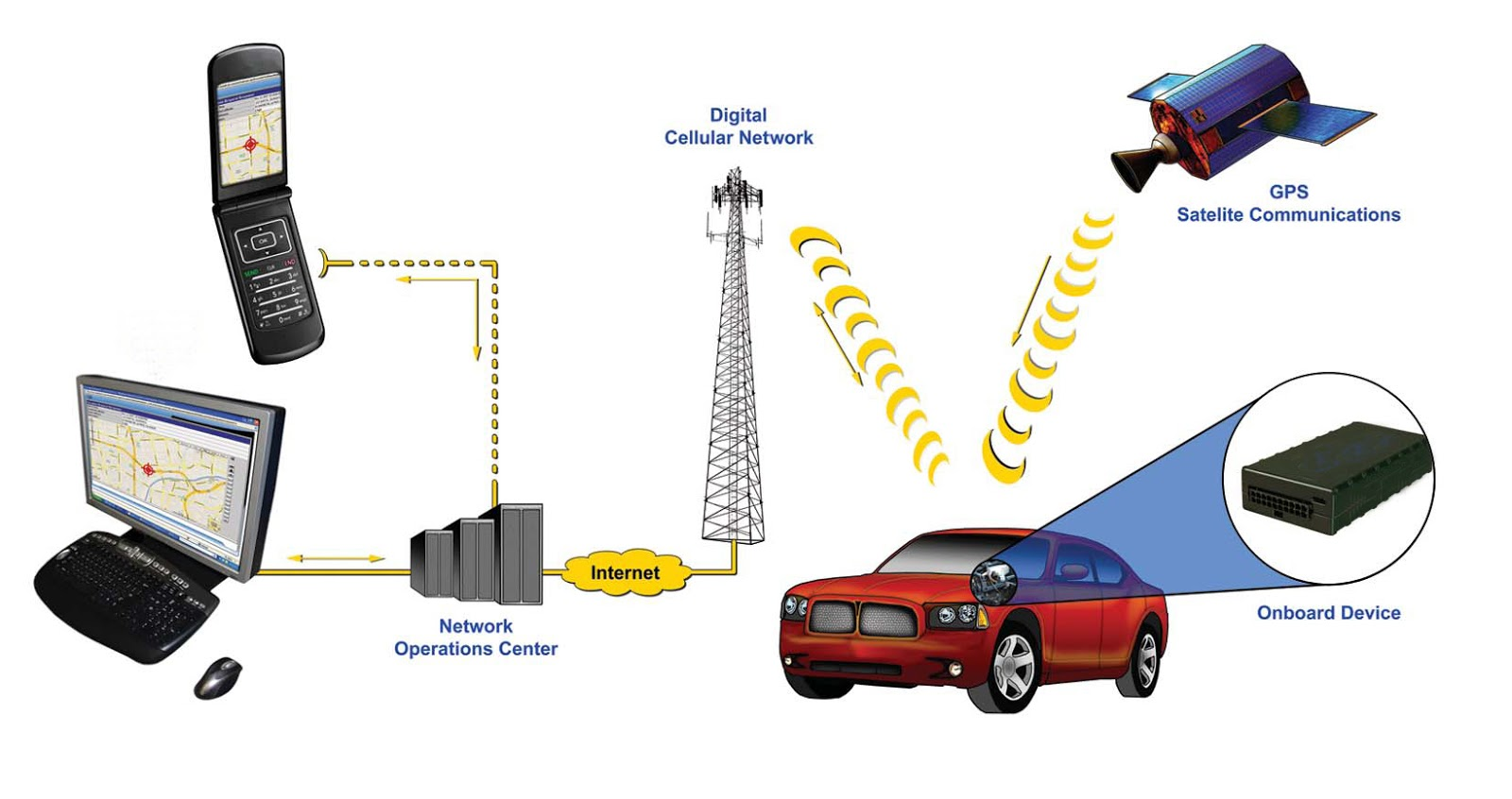 Everything You Need To Know About A Vehicle Tracking System 3