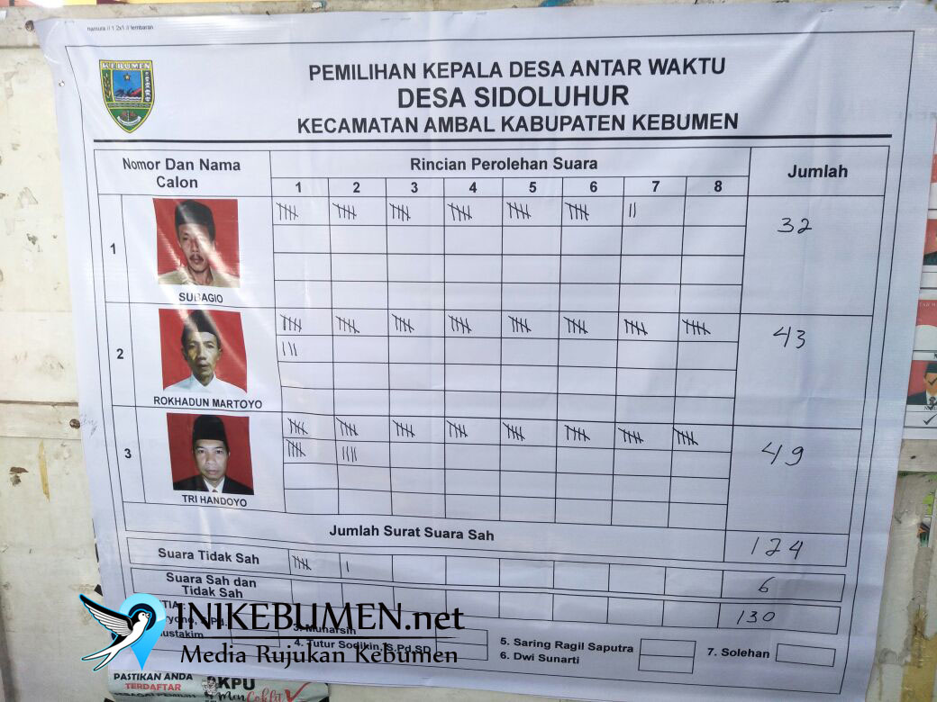 Tri Handoyo Terpilih Jadi Kades Sidoluhur Ambal