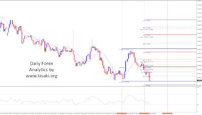 Forex NZDUSD 1 Hour chart analytics