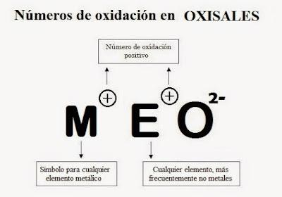 números de oxidación en las oxisales