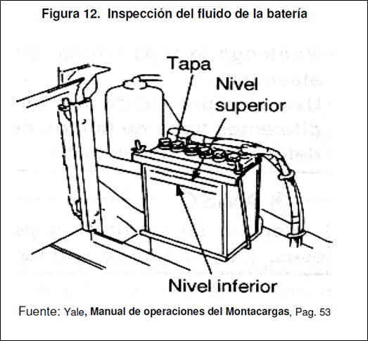 Manual De Operacion Y Mantenimiento De Montacargas