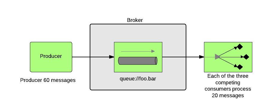 ActiveMQ - Network of Brokers Explained (Part Three) - DZone