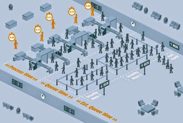 追蹤乘客手機位置,機場安檢等候時間平均減少4分鐘