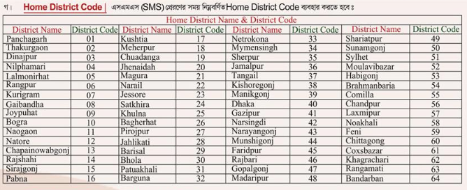 Border Guard Bangladesh (BGB) Home District Code