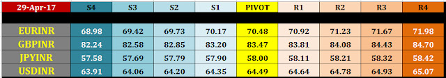 nse%2Bcurrency%2Bintraday%2Bpivot%2Blevels%2Bfor%2B2%2Bmay%2B2017 2 may nse currency intraday pivot levels
