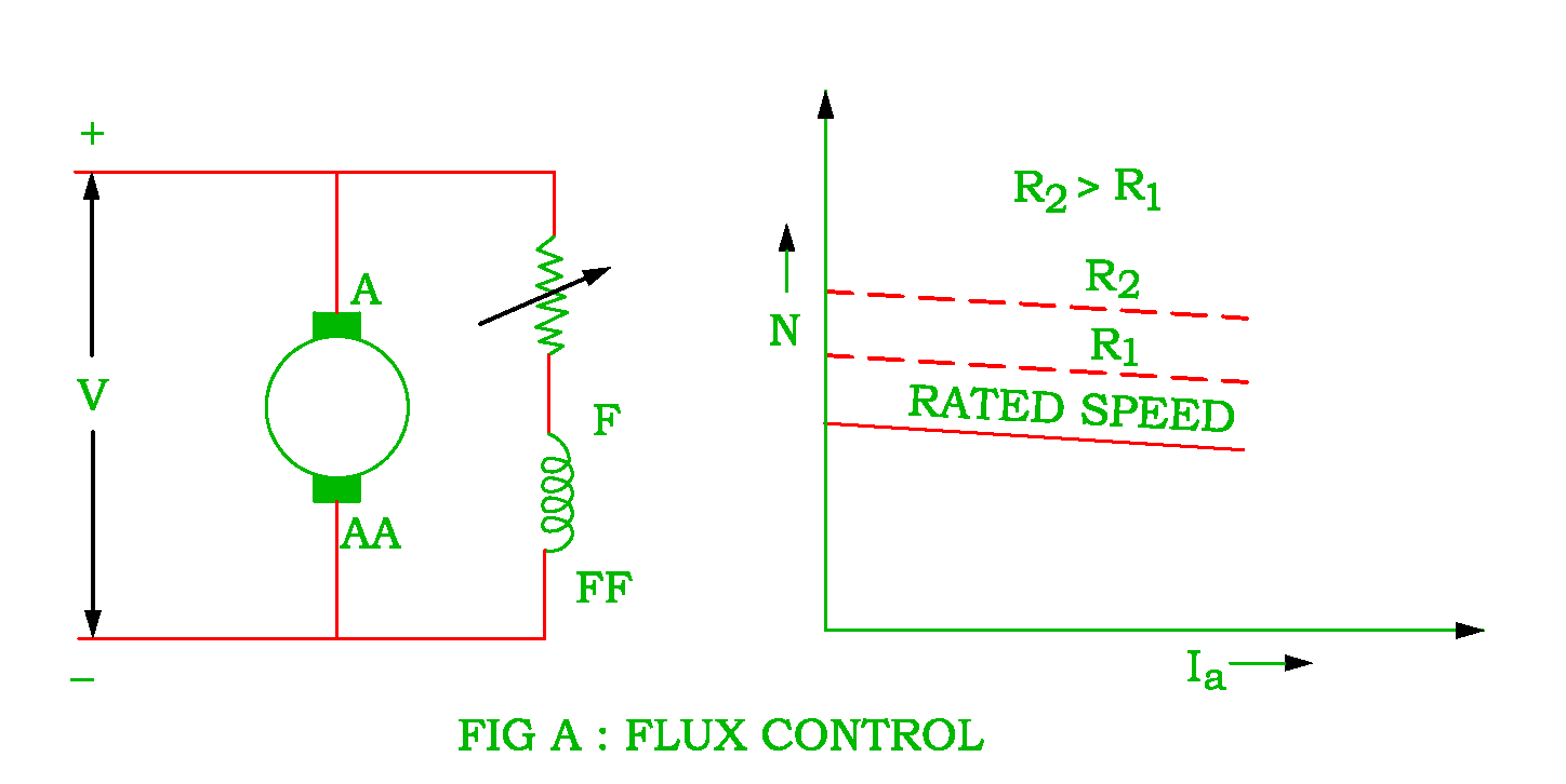 Speed Control Of The Dc Shunt Motor Electrical Revolution Variable Electric Single Phase Wiring Diagram Field