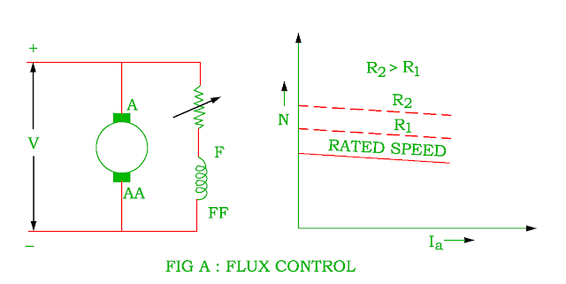 field-control-of-dc-shunt-motor.png