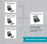Jual Profometer Rebar Locator Proceq Call 0812-8222-998