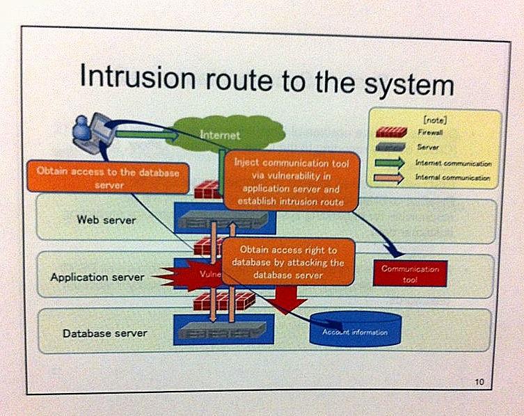 Information Security by Agustin Chernitsky: Sony PSN