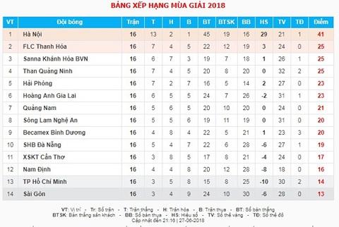 Sài Gòn FC chạm đáy bảng xếp hạng, đối diện nguy cơ xuống hạng trực tiếp.