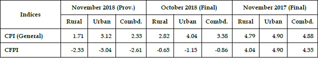 All India Inflation rates (%) based on CPI (General) and CFPI