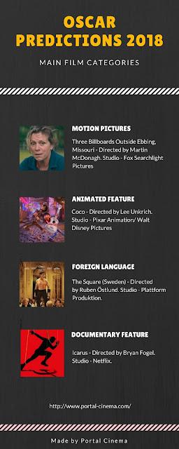 Previsão de Vencedores Dos Óscares 2018 - 4ª Parte
