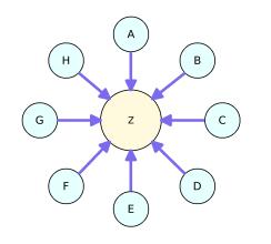 Mô hình liên kết ngôi sao dễ thực hiện nhất
