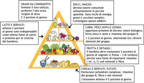 Il Mio Blog Olistico L Alimentazione Nella Prima Infanzia
