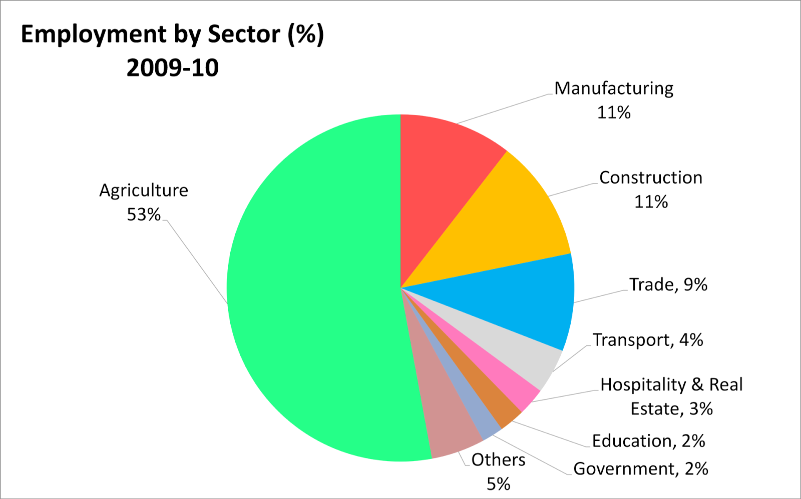 Contribution of financial sector to gdp in india