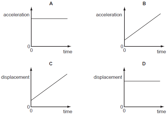 Which graph represents the motion of a car that is