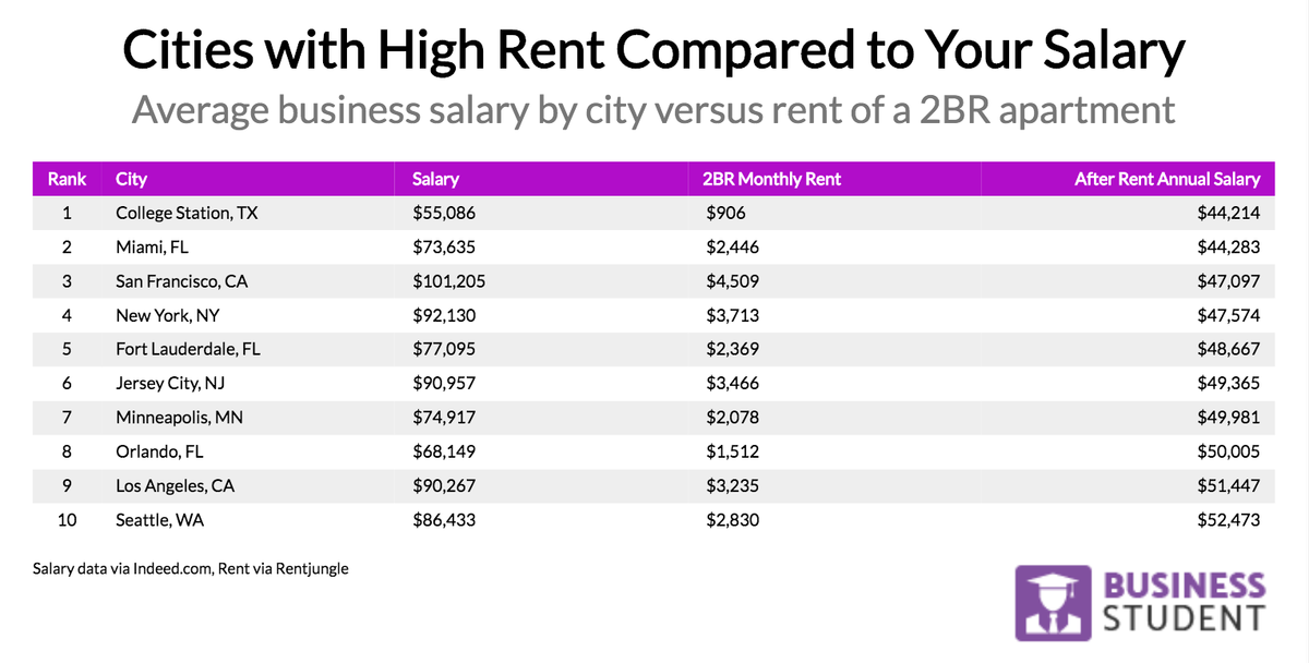 The Low-Down: The American Cities Where Most of Your Salary