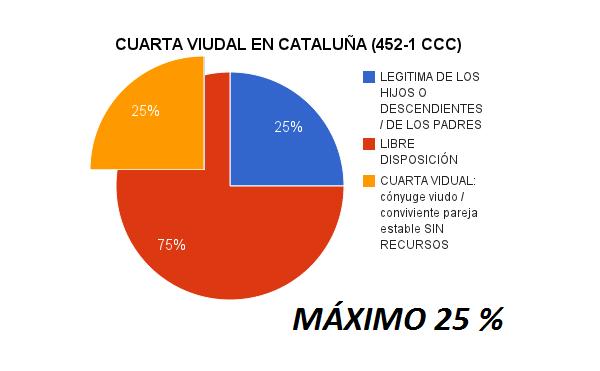 Legítima catalana - Legítima en Cataluña