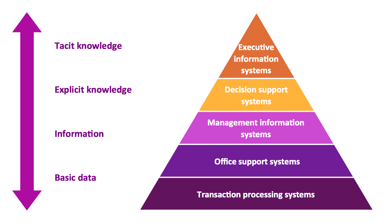 Developer ඩ ව ල පර System Analysis And Design Sad Part 2 Types Of Information Systems