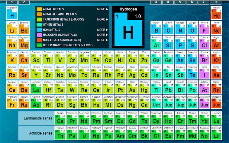 58 the periodic table test bbc bitesize test the bbc table bitesize 0 bitesize test bbc the periodic table table periodic urtaz Images