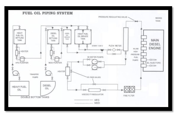 fuel oil system of ships