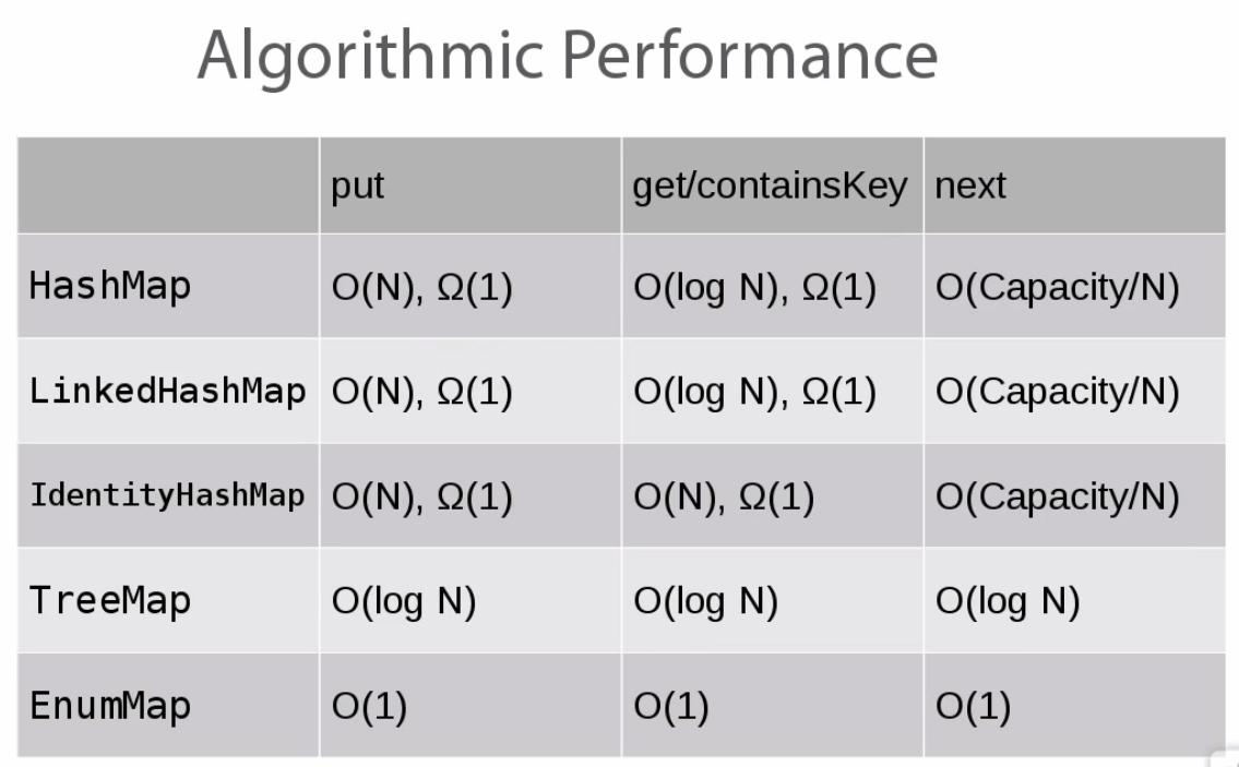 java map big o notation chart algorithmic performance