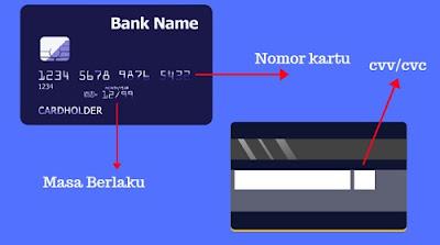 Keterangan posisi data kartu kredit yang digunakan untuk belanja online