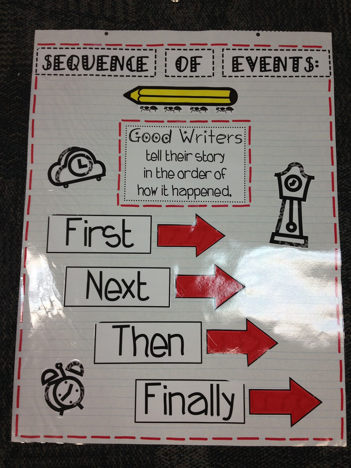 sequence words for narrative writing anchor chart