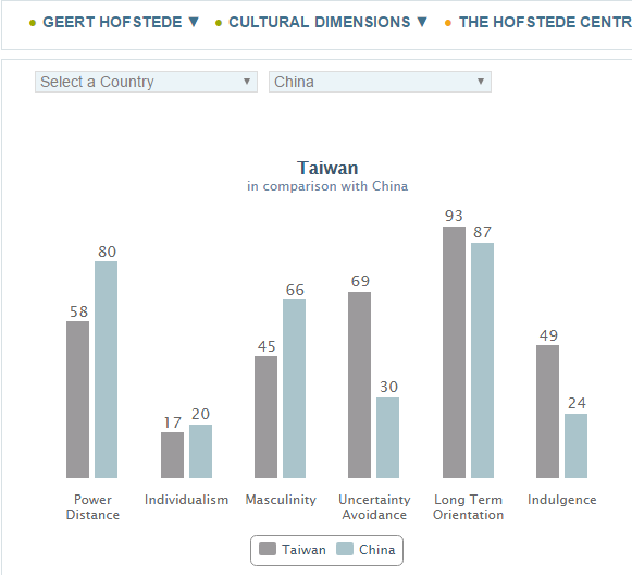 hofstede cultural dimension nigeria Hofstede's 5 dimensions power distance cross cultural psychology) values of hofstede's cultural indices for 40 countries.
