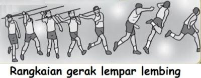 https://43sports.blogspot.com/2017/08/teknik-dasar-lempar-lembing.html