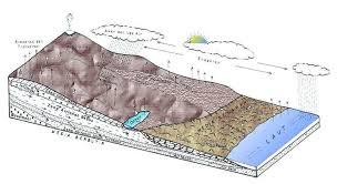 Pengaruh Terhadap Kedudukan Air Tanah