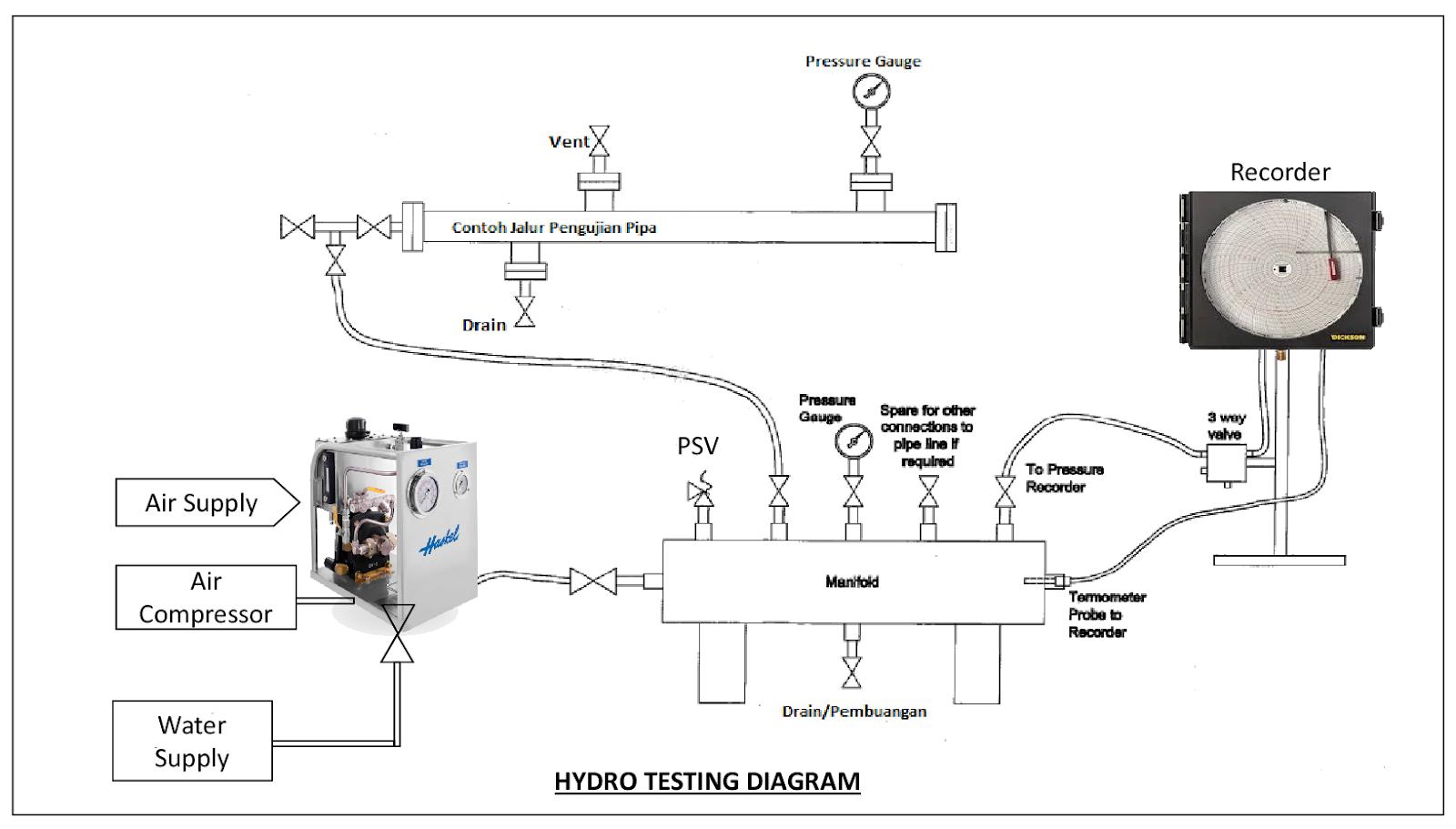 Proses Hydro Testing Pada Sistem Pipa