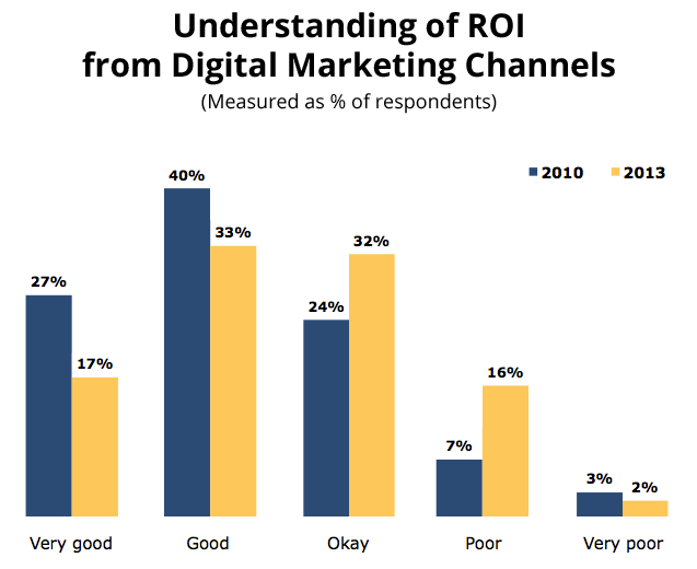 Why-is-ROI-Return-of-Investment-so-Important-for-Digital-Marketing-Company