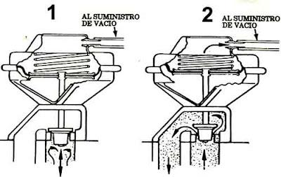 sistema electrónico del automóvil: Válvula EGR