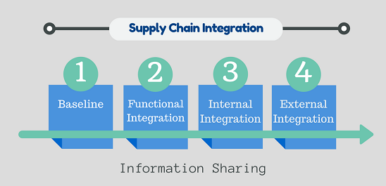 Fully Integrated Supply Chain