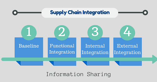 supply chain and its integration with Achieving supply chain agility through it agility depends on its supply chain being a domino effect across it integration, supply chain.