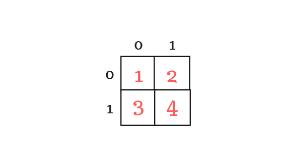 memory representation of two dimentional array having 2 rows and two columns